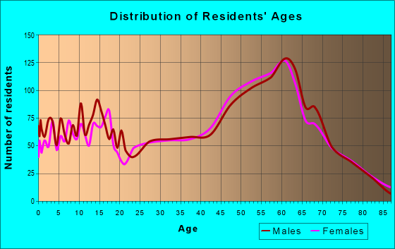 Age and Sex of Residents in zip code 81147