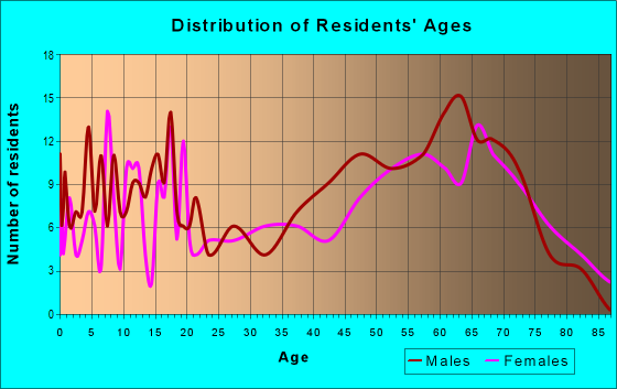Age and Sex of Residents in zip code 81152