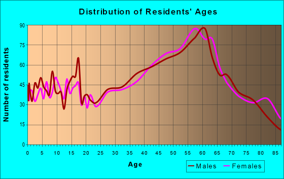 Age and Sex of Residents in zip code 81201
