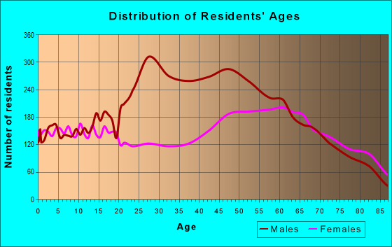 Age and Sex of Residents in zip code 81212