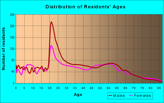 Age and Sex of Residents in zip code 81230