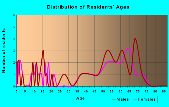 Age and Sex of Residents in zip code 81251
