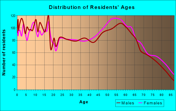 Age and Sex of Residents in zip code 81321