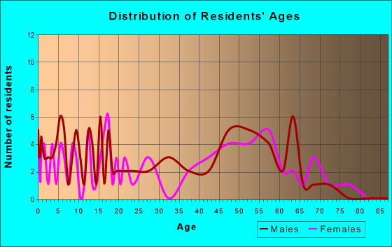 Age and Sex of Residents in zip code 81331
