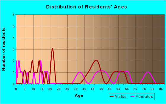 Age and Sex of Residents in zip code 81335