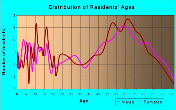 Age and Sex of Residents in zip code 81410