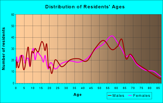 Age and Sex of Residents in zip code 81419
