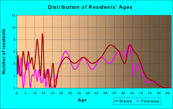 Age and Sex of Residents in zip code 81433