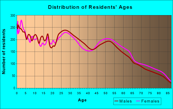 Age and Sex of Residents in zip code 81504