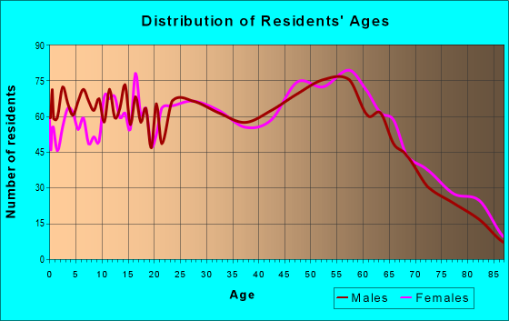 Age and Sex of Residents in zip code 81505
