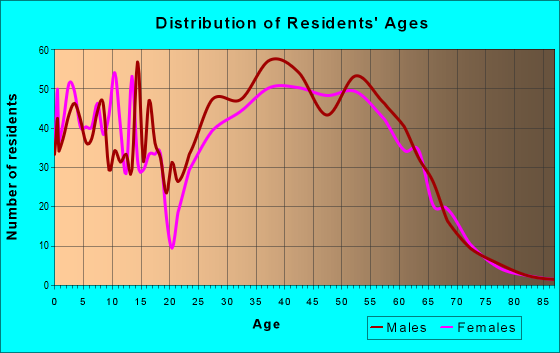 Age and Sex of Residents in zip code 81621
