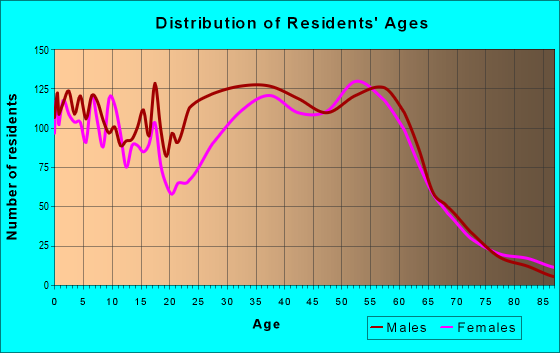 Age and Sex of Residents in zip code 81623