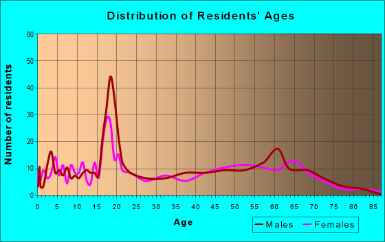 Age and Sex of Residents in zip code 81624