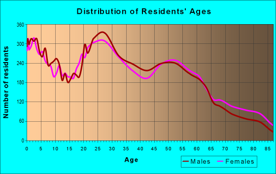 Age and Sex of Residents in zip code 82001
