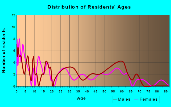 Age and Sex of Residents in zip code 82050