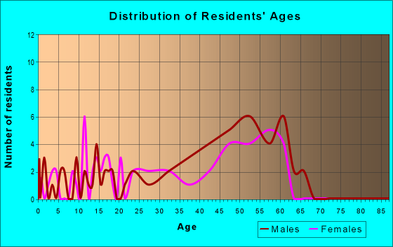 Age and Sex of Residents in zip code 82190