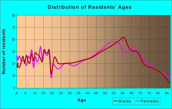 Age and Sex of Residents in zip code 82201