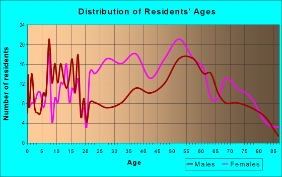 Age and Sex of Residents in zip code 82225