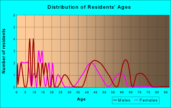 Age and Sex of Residents in zip code 82243
