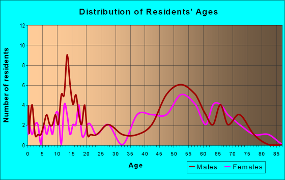 Age and Sex of Residents in zip code 82244