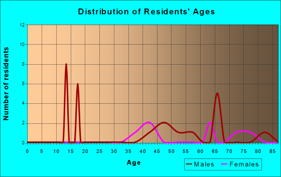 Age and Sex of Residents in zip code 82310