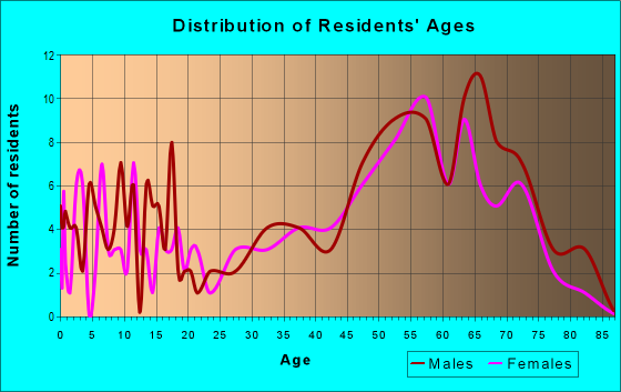 Age and Sex of Residents in zip code 82325