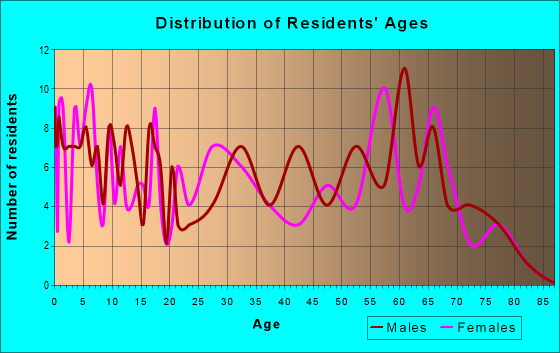 Age and Sex of Residents in zip code 82327