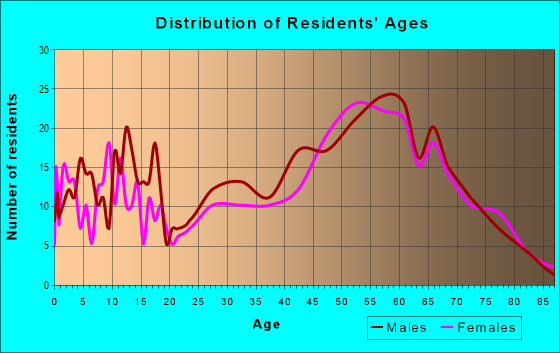 Age and Sex of Residents in zip code 82331