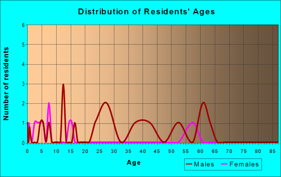Age and Sex of Residents in zip code 82332