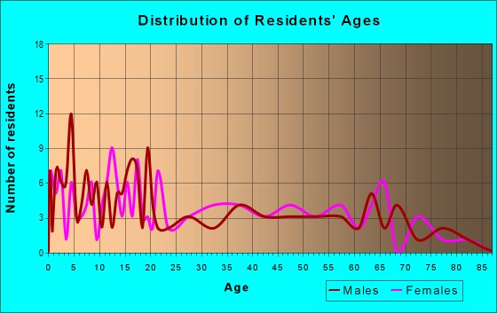 Age and Sex of Residents in zip code 82412
