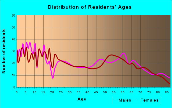 Age and Sex of Residents in zip code 82431