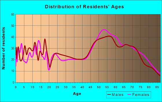 Age and Sex of Residents in zip code 82443