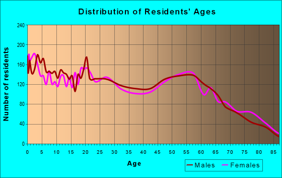 Age and Sex of Residents in zip code 82501