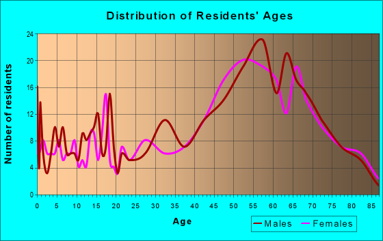 Age and Sex of Residents in zip code 82513