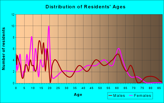 Age and Sex of Residents in zip code 82516