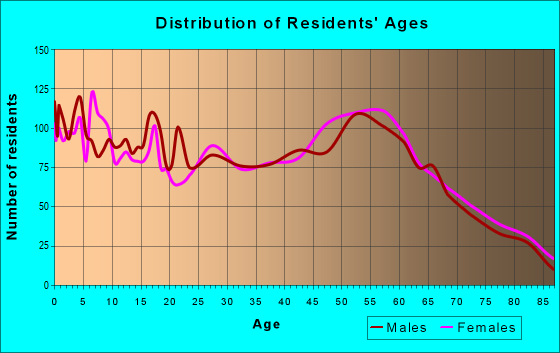 Age and Sex of Residents in zip code 82520
