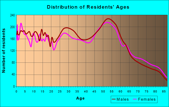 Age and Sex of Residents in zip code 82604