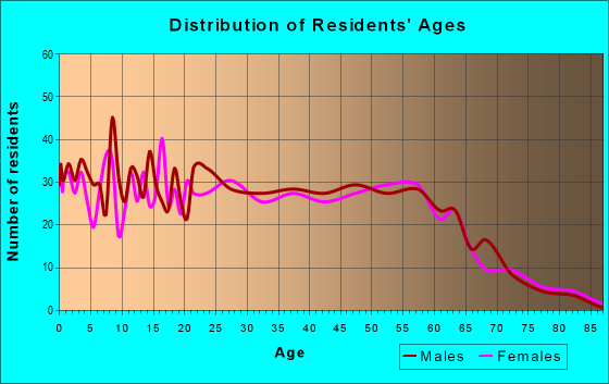 Age and Sex of Residents in zip code 82636
