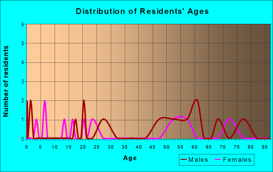 Age and Sex of Residents in zip code 82642