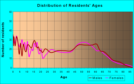 Age and Sex of Residents in zip code 82721