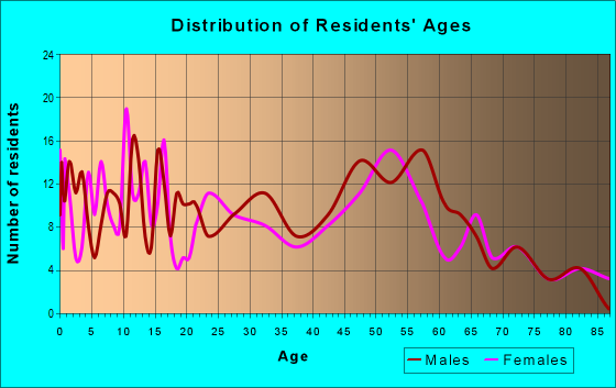 Age and Sex of Residents in zip code 82730