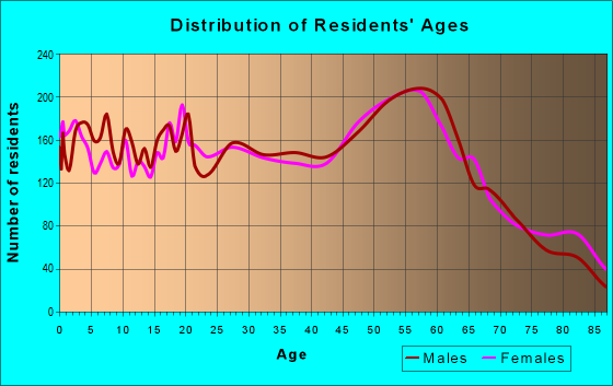 Age and Sex of Residents in zip code 82801