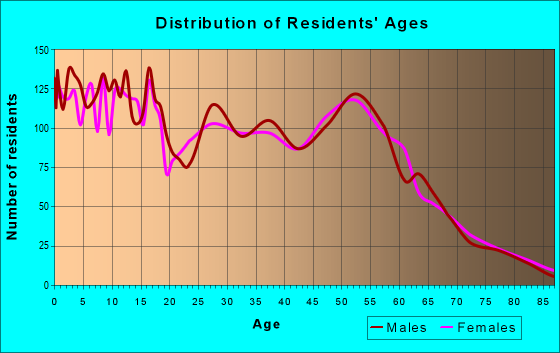 Age and Sex of Residents in zip code 82930