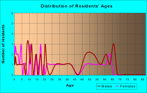 Age and Sex of Residents in zip code 82934
