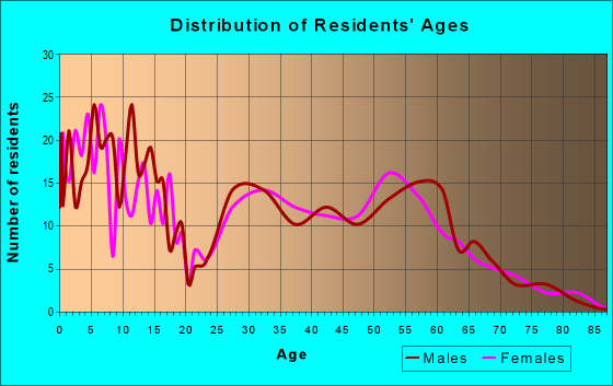Age and Sex of Residents in zip code 82939
