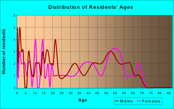 Age and Sex of Residents in zip code 82943