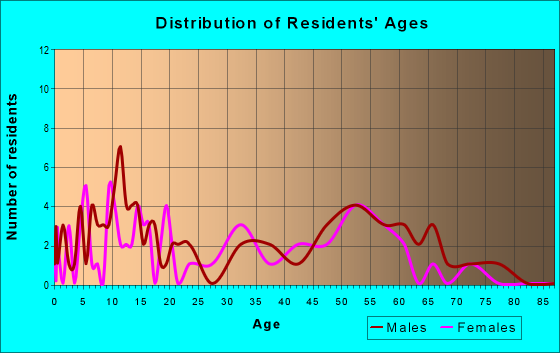 Age and Sex of Residents in zip code 82945