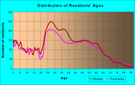 Age and Sex of Residents in zip code 83001