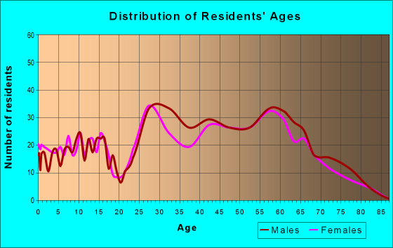 Age and Sex of Residents in zip code 83014