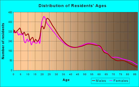 Age and Sex of Residents in zip code 83201